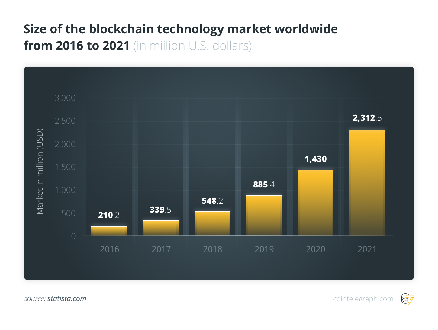 Size of the blockchain technology market worldwide from 2016 to 2021