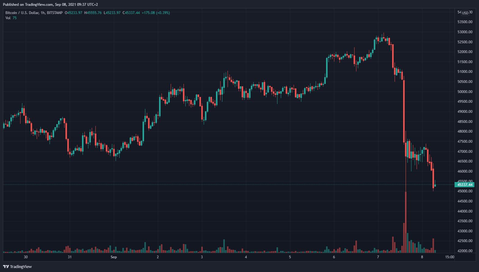 comprare bitcoin di sotto del prezzo di mercato)