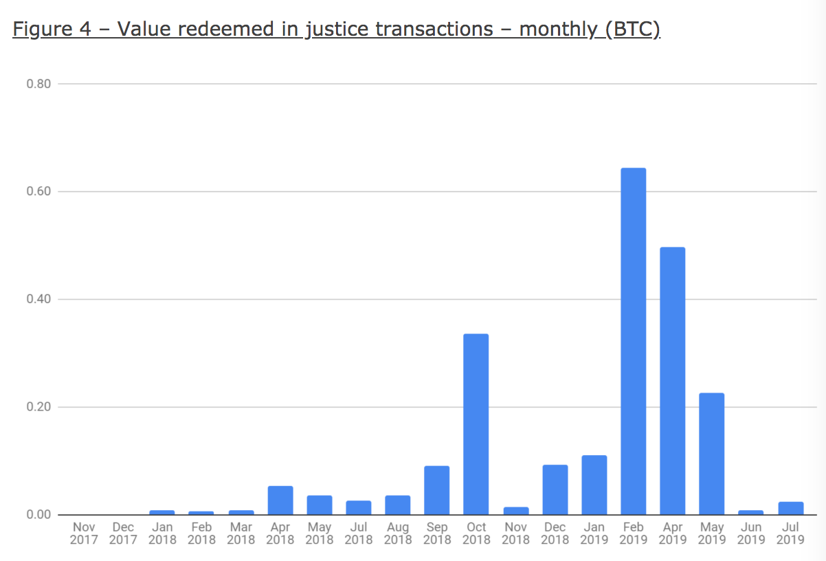 BTC reclaimed by honest nodes using justice transactions