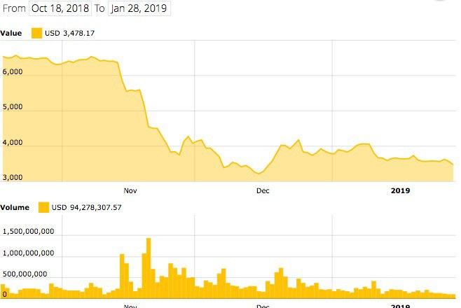 Bitcoin 4-month price index