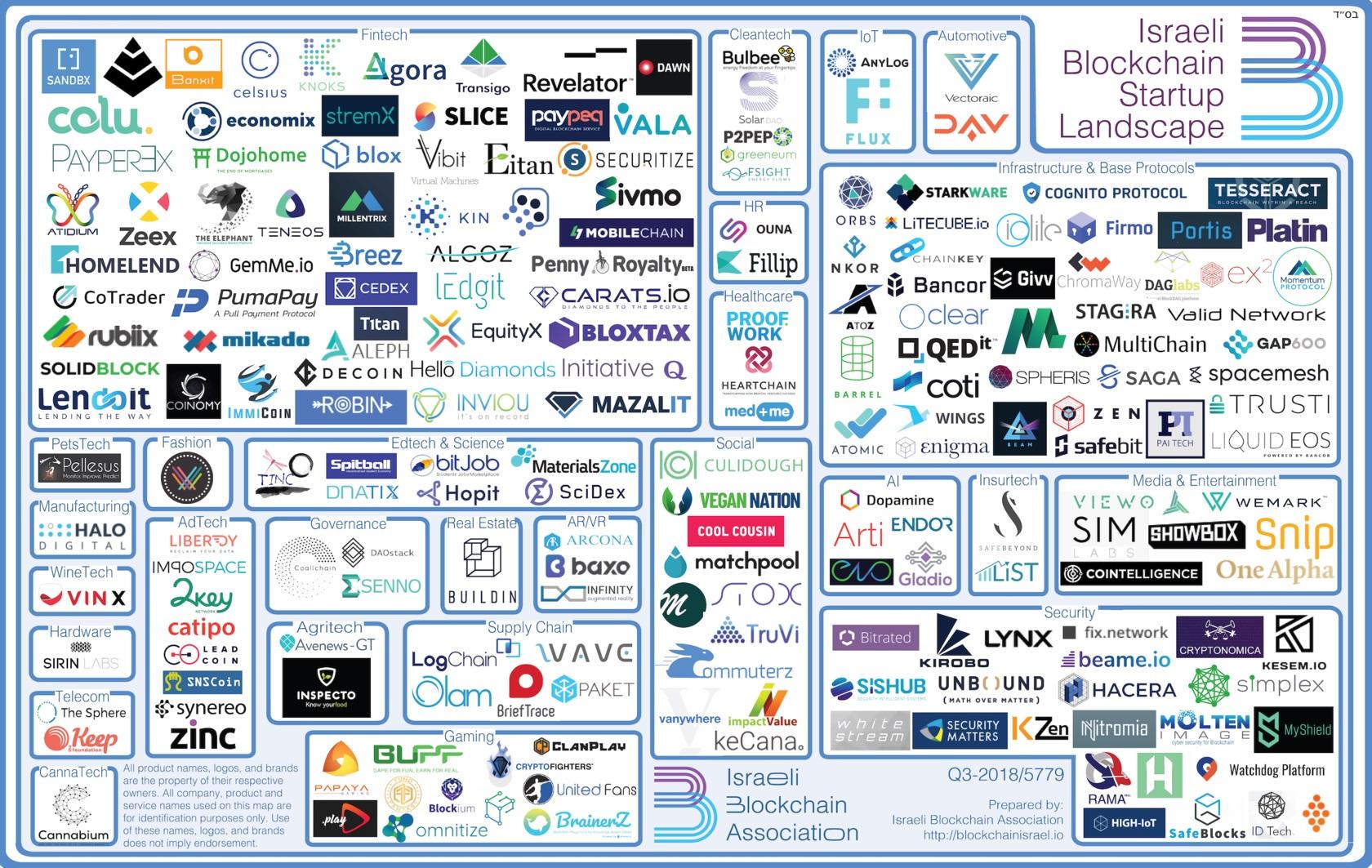 仮想通貨・ブロックチェーン関連企業相関図