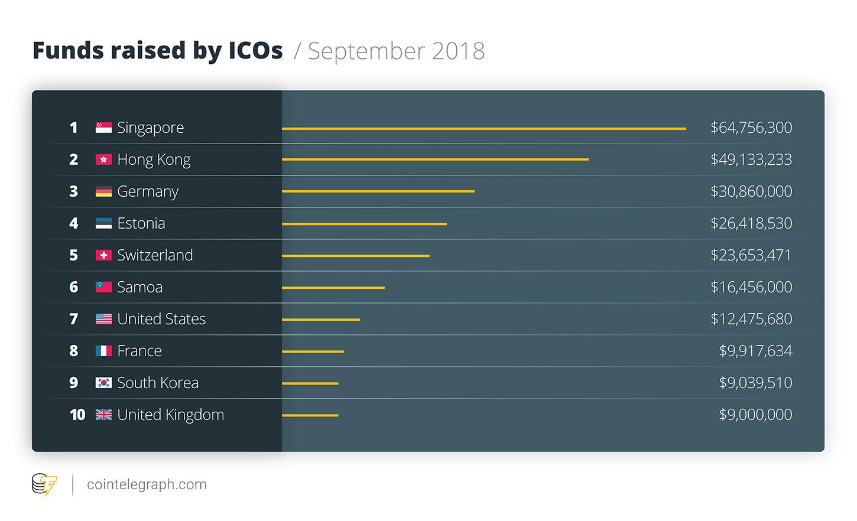 Fondos recaudados por las ICO