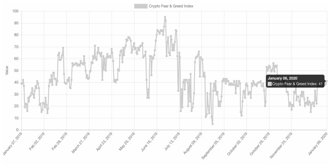 ビットコインボルト「半減期の影響」価格が上がるのか検証
