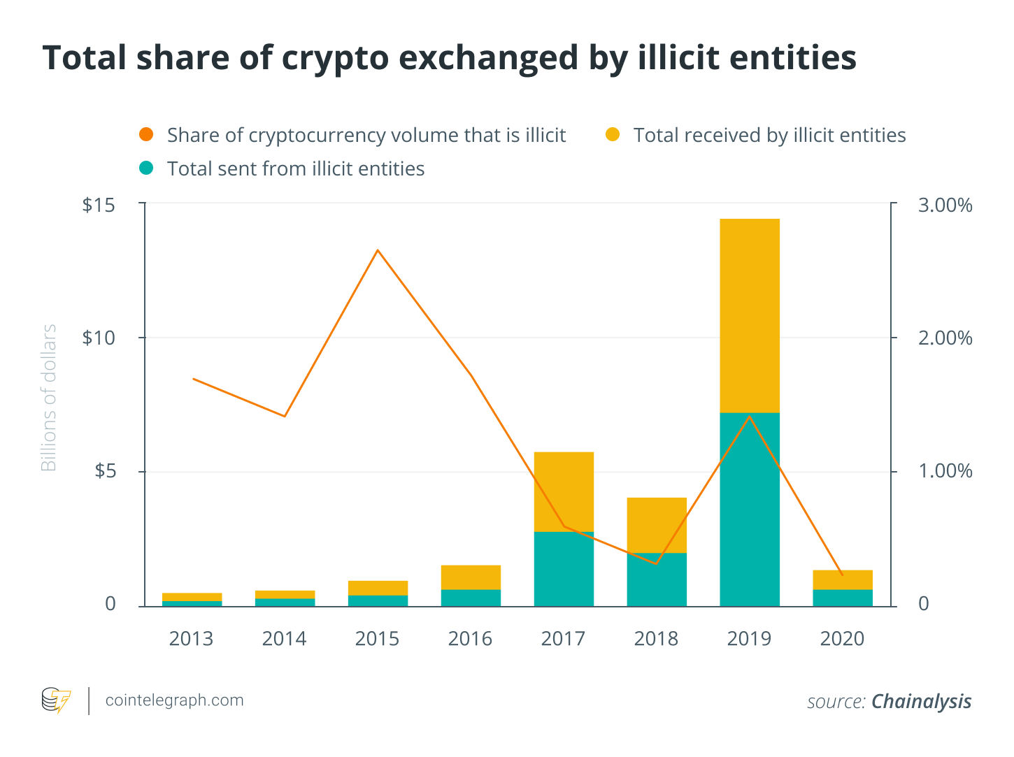 Total share of crypto exchanged by illicit entities