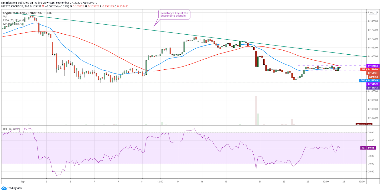CRO/USD 4-hour chart. Source: TradingView​​​​​​​