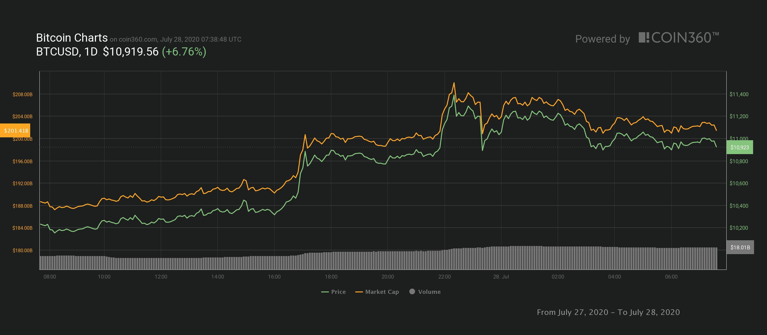 Grafico giornaliero BTC