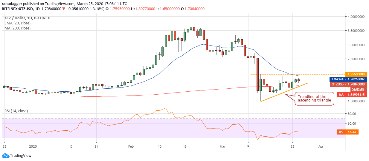 XTZ USD daily chart
