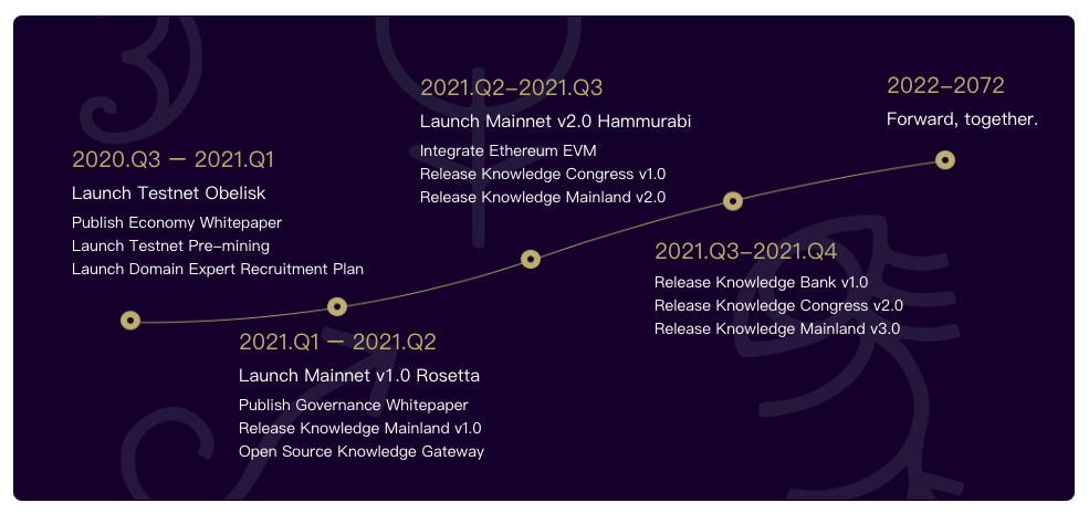 Epik Protocol roadmap