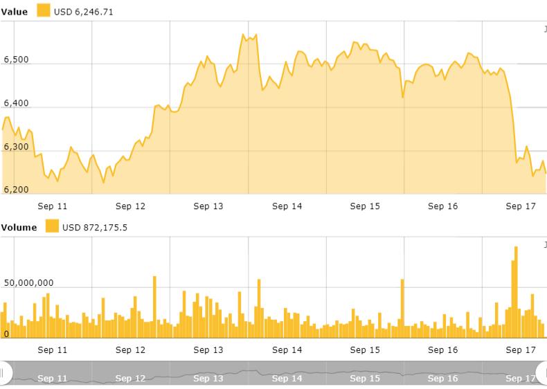 Gráfico de precios de Bitcoin
