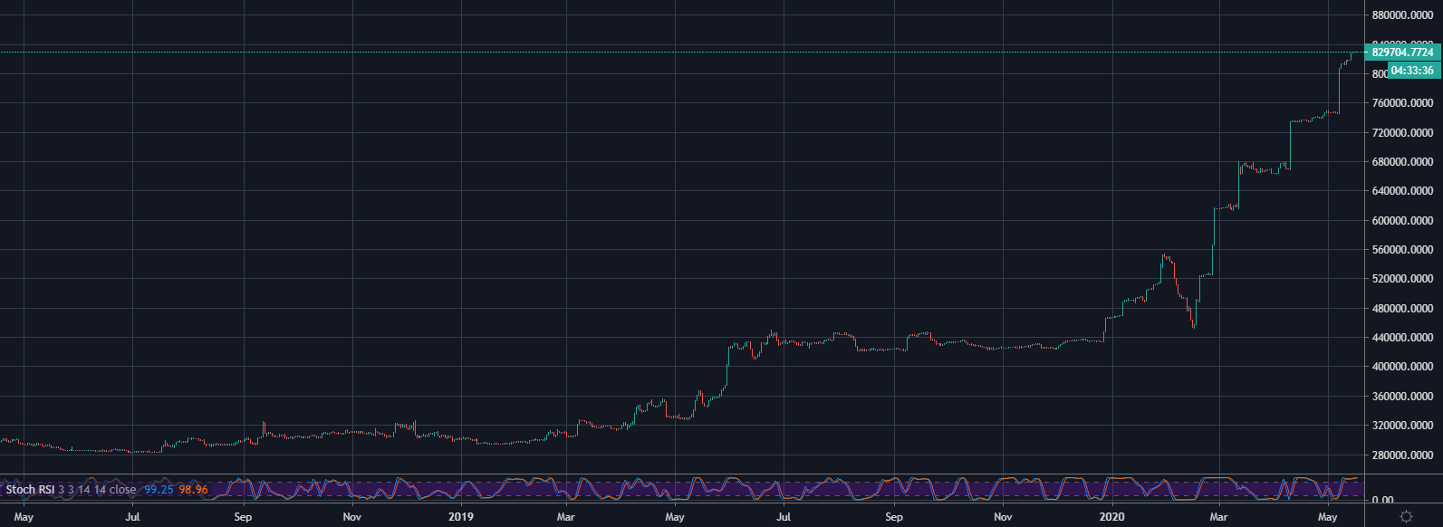 Bitfinex ETH/BTC Longs 1D May 2019 - May 2020: TradingView