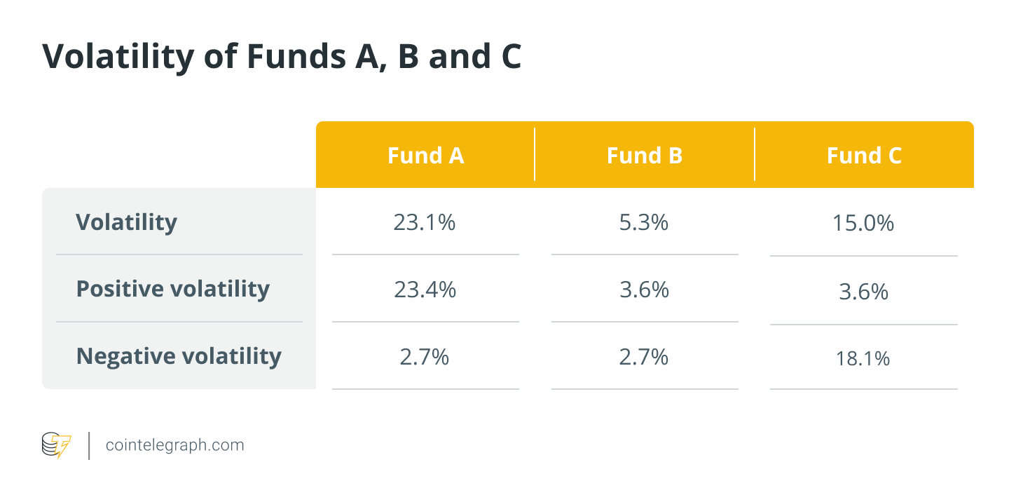 Volatility of Funds A, B and C