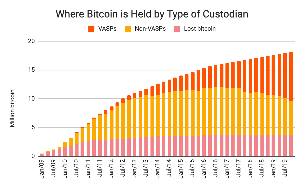 Where Bitcoin is held by type of custodian