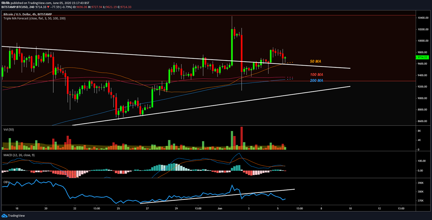 BTC/USD 4-hour chart