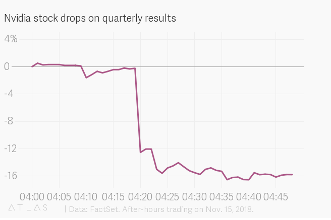 Nvidia stock following Q3 announcement. Source: Quartz