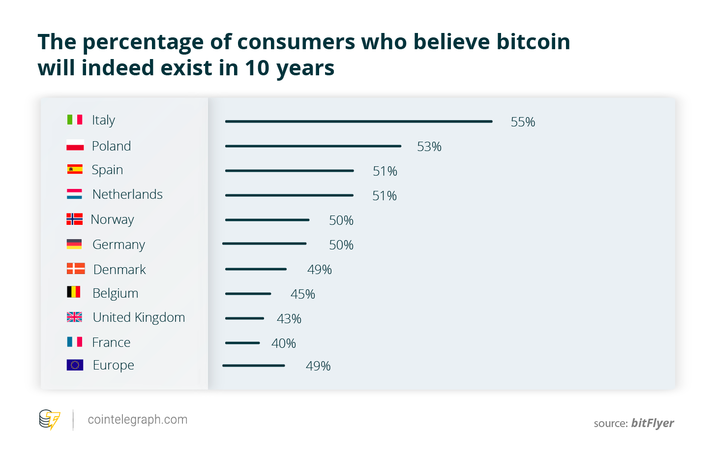 The percentage of consumers who believe bitcoin will indeed exist in 10 years