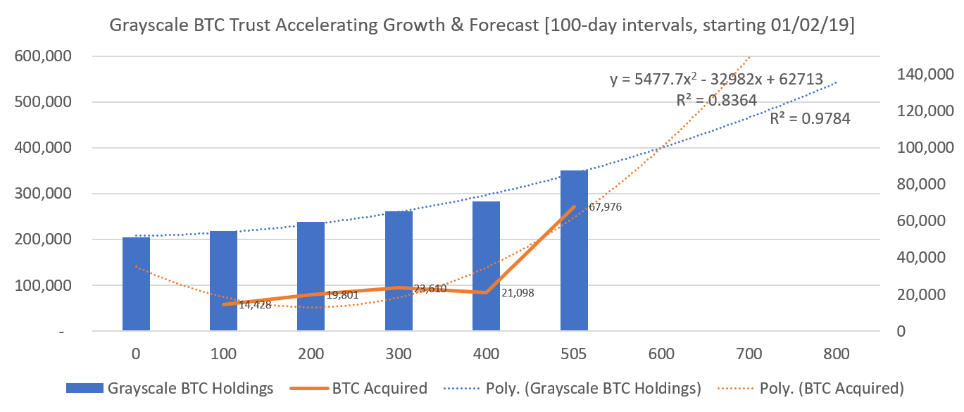 GBTC 100-day BTC Acquisitions & Forecast. Source: Cointelegraph, Grayscale.