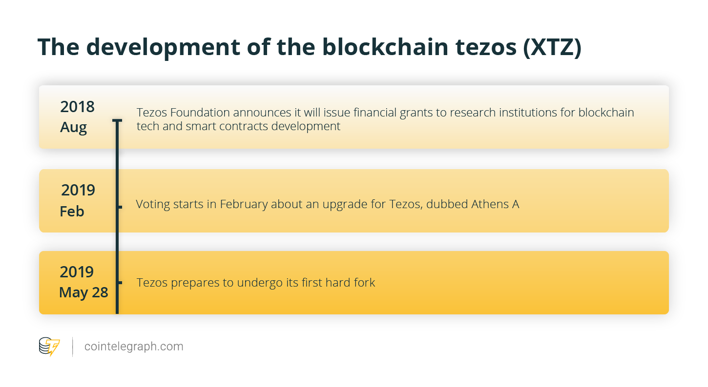 The development of the blockchain tezos (XTZ)