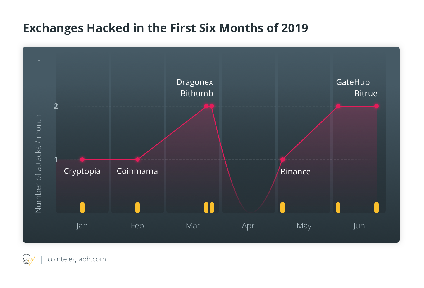 Round-Up of Crypto Exchange Hacks So Far in 2019 — How Can They Be