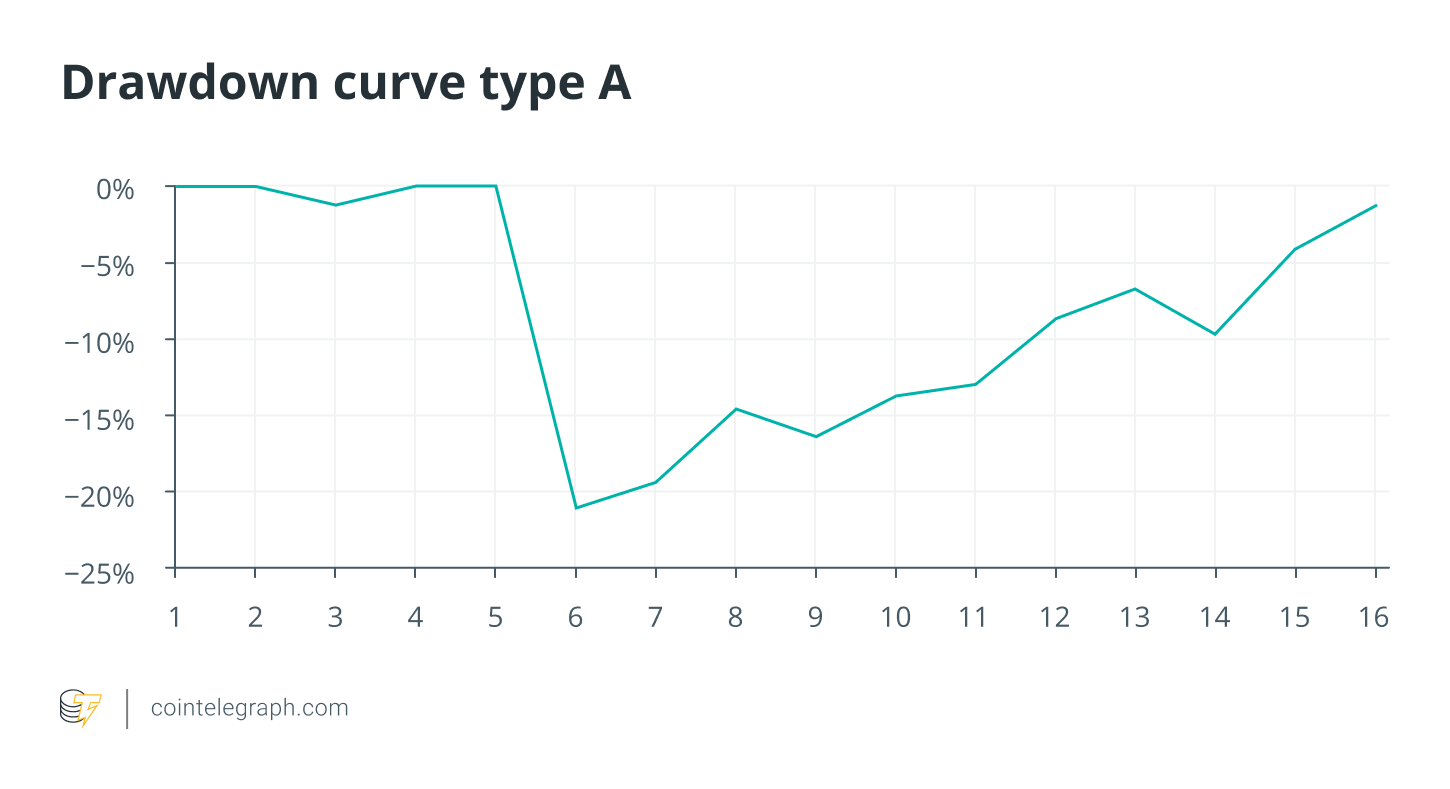 Drawdown curve type A