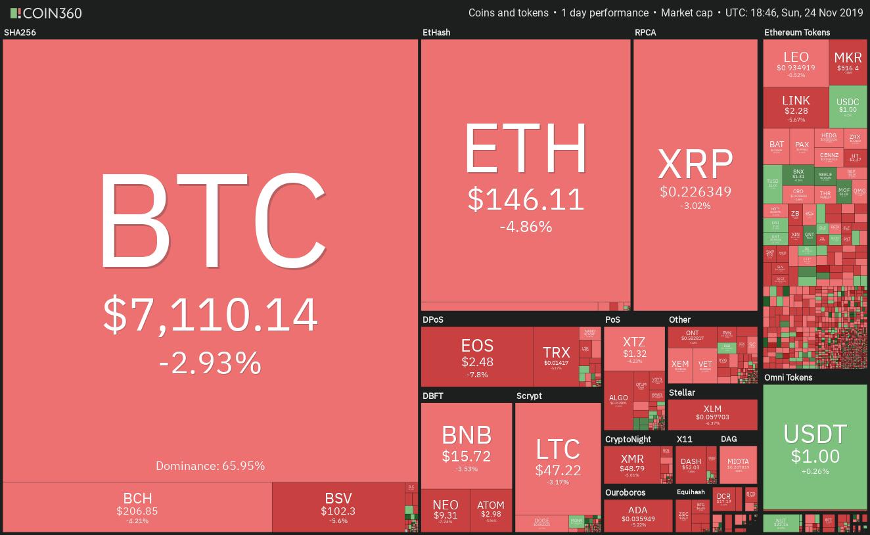 Kryptomarkt Tagesentwicklung Quelle: Coin360.com