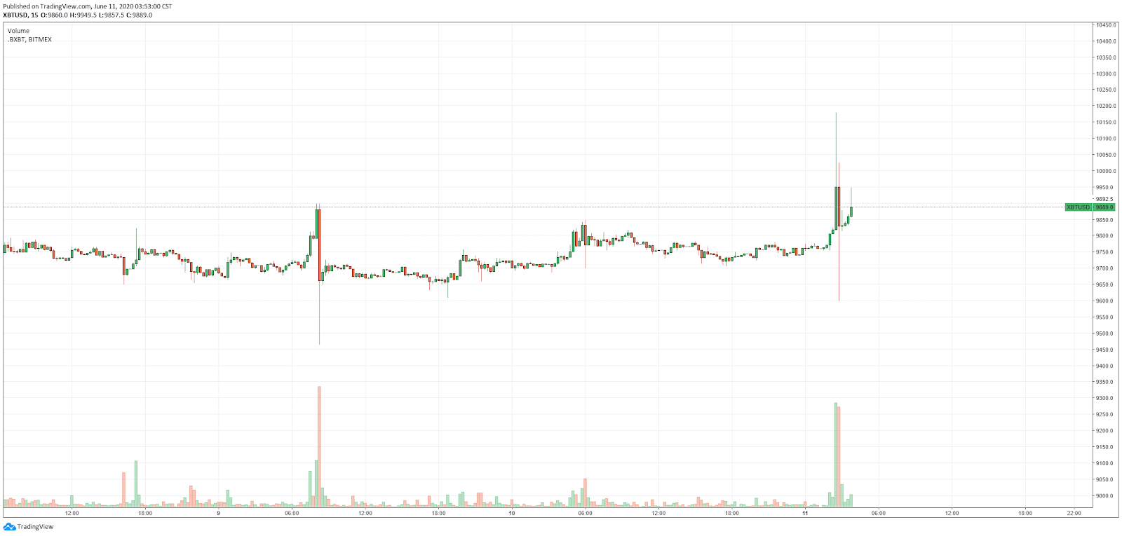 """BTC dipinge una candela alla """"Darth Maul"""" su BitMEX"""
