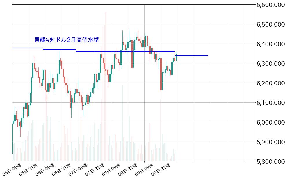 第2図:BTC対円チャート 1時間足