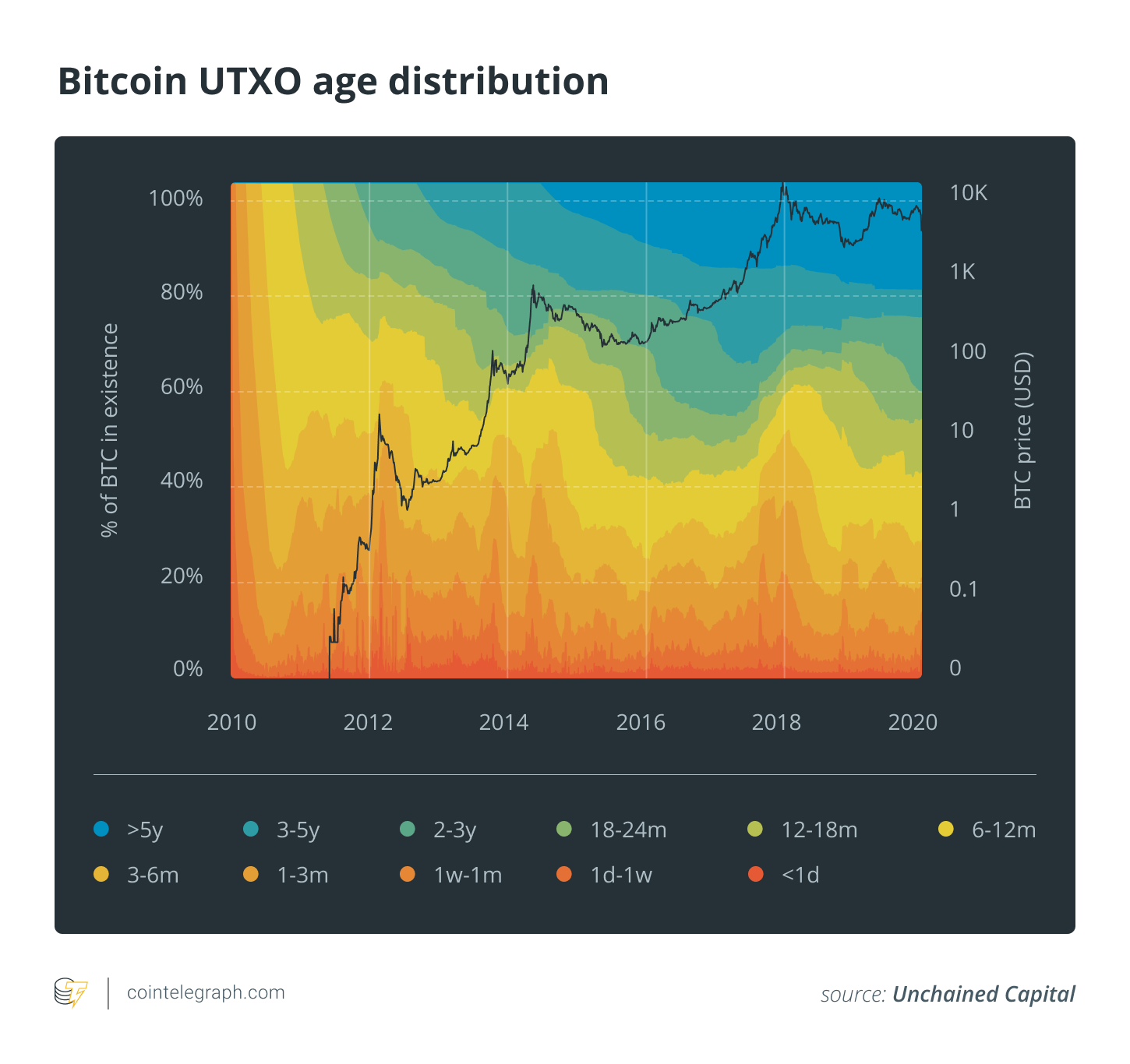 Bitcoin UTXO age distribution