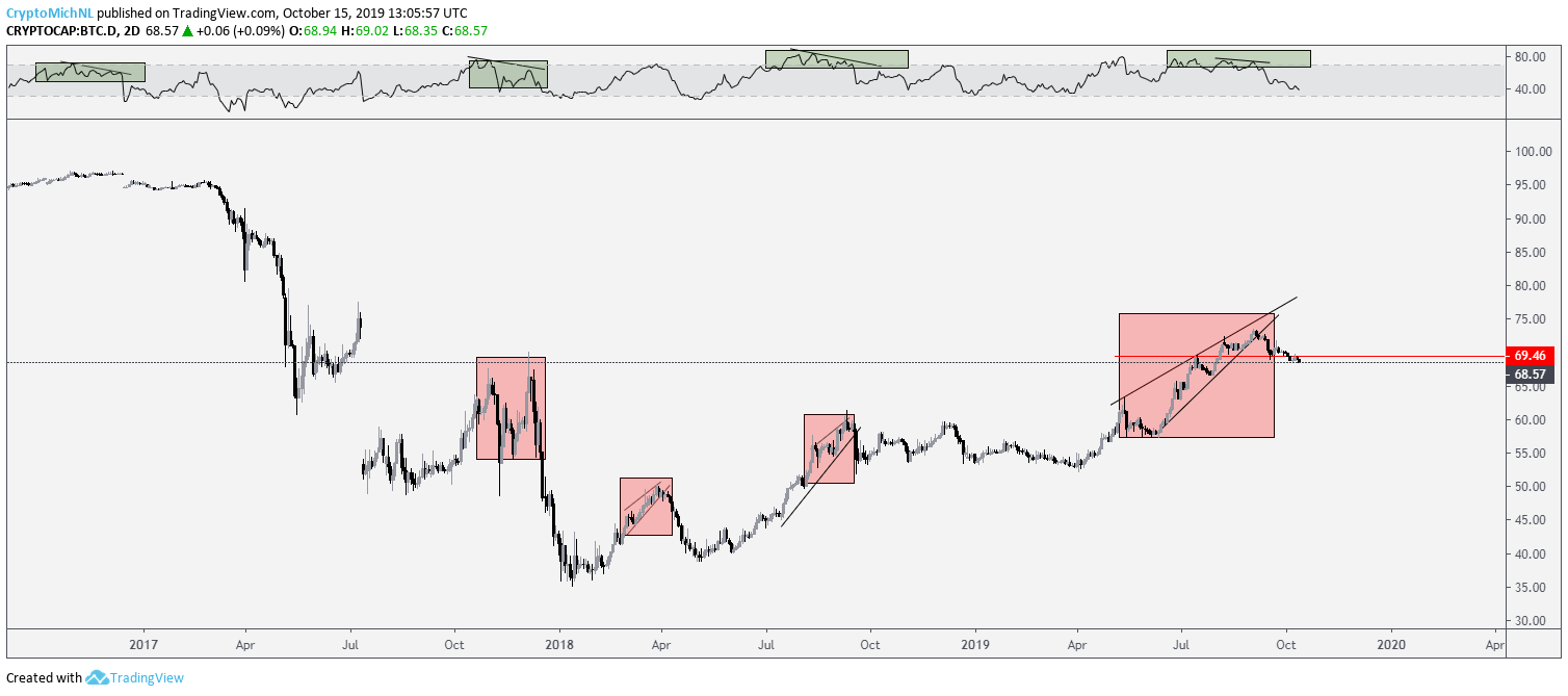 Bitcoin Dominance chart. Source: TradingView