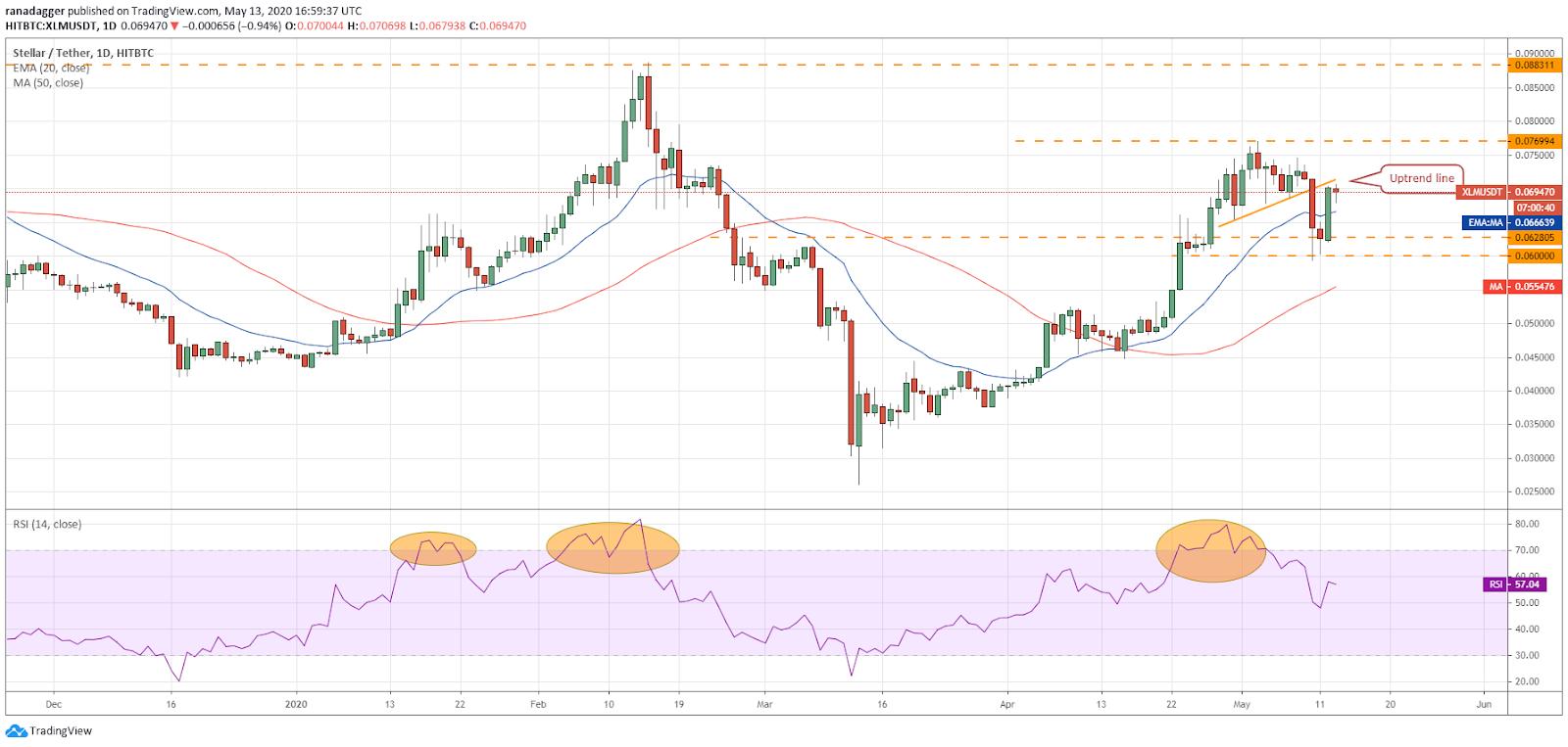 Gráfico diario de XLM/USD. Fuente: Tradingview