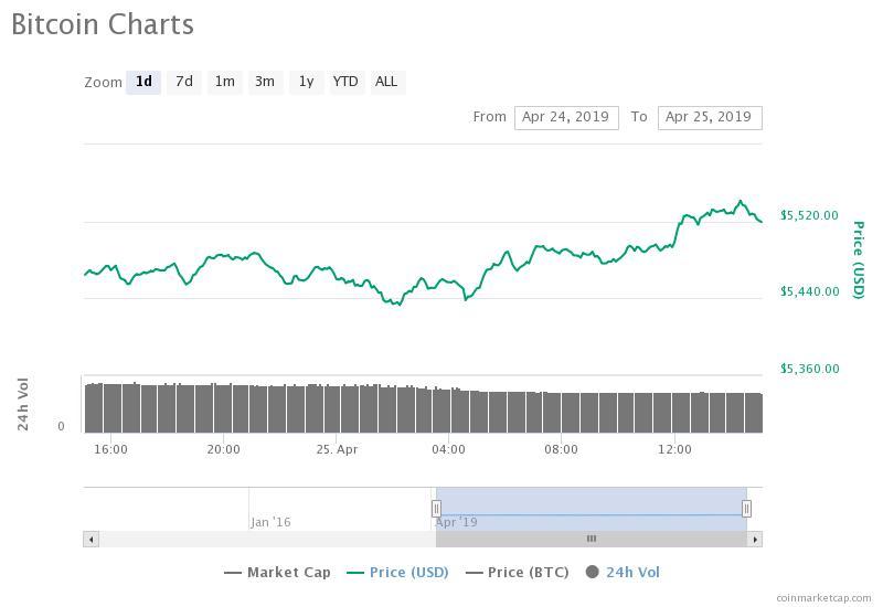 Bitcoin 24-Stunden-Kurschart. Quelle: CoinMarketCap