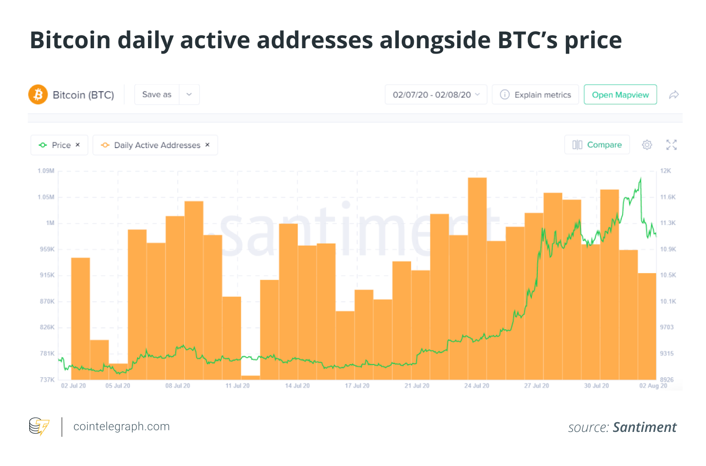 Bitcoin daily active addresses alongside BTC's price