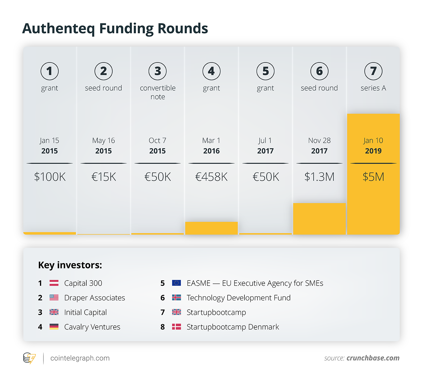 Authenteq funding rounds and key investors
