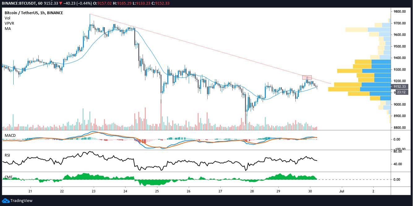 BTC/USD 1-Stunden-Chart