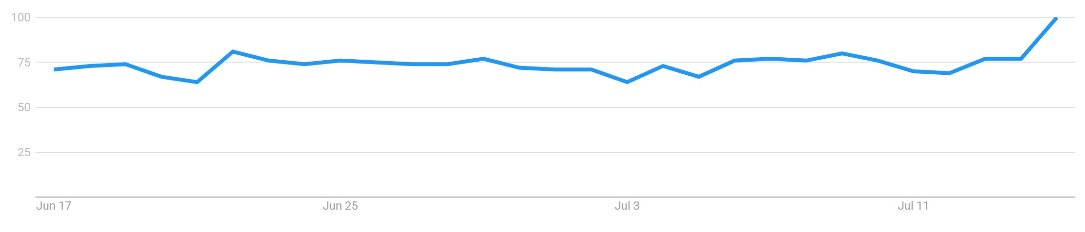 "Google Trends data for ""Bitcoin"" searches. Source: Google Trends."