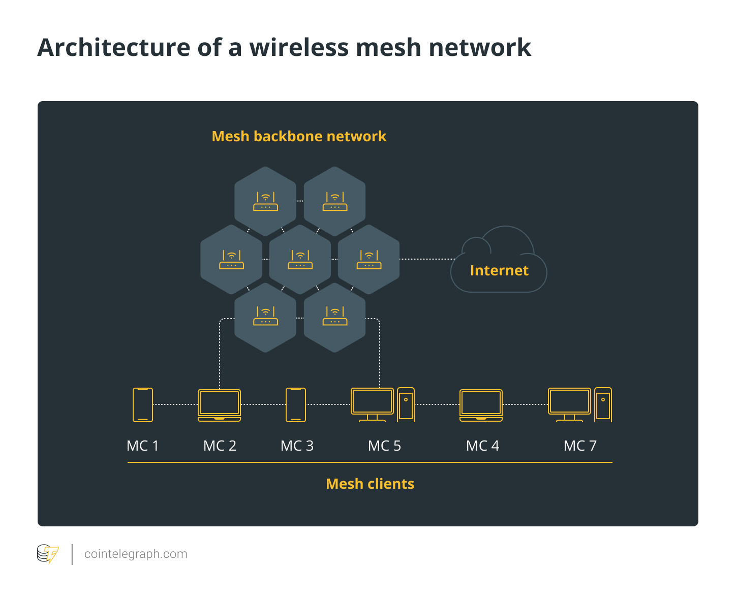 Architecture of a wireless mesh network