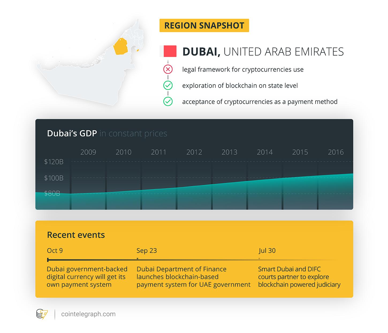Dubai - region snapshot