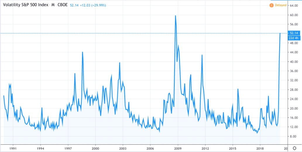 VIX Volatility Index, dal 1990 ad oggi