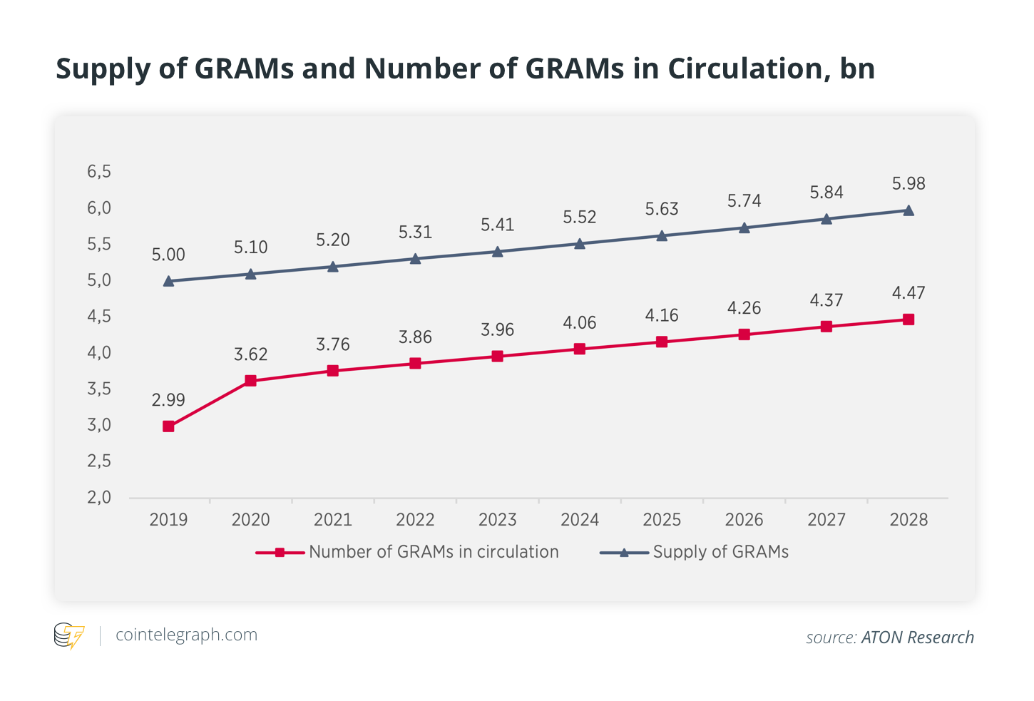 Supply of GRAMs and Number of GRAMs in Circulation, bn
