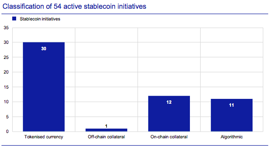 Classification of 54 active stablecoin initiatives