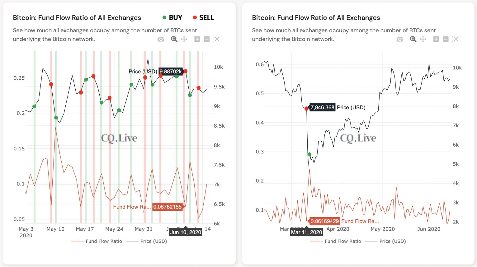 Bitcoin exchange fund flow ratio