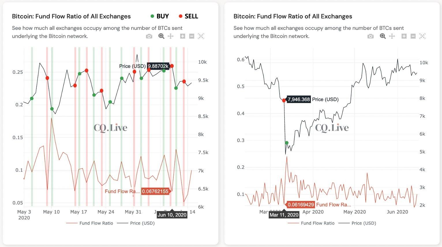 Geldflussverhältnis auf Bitcoin-Börsen