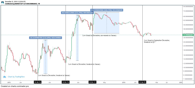 Altcoin dominance chart
