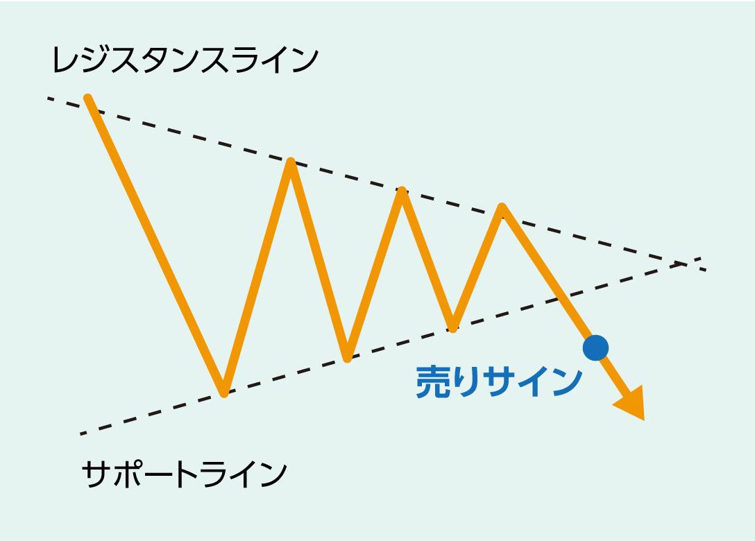 三角保ち合い解説