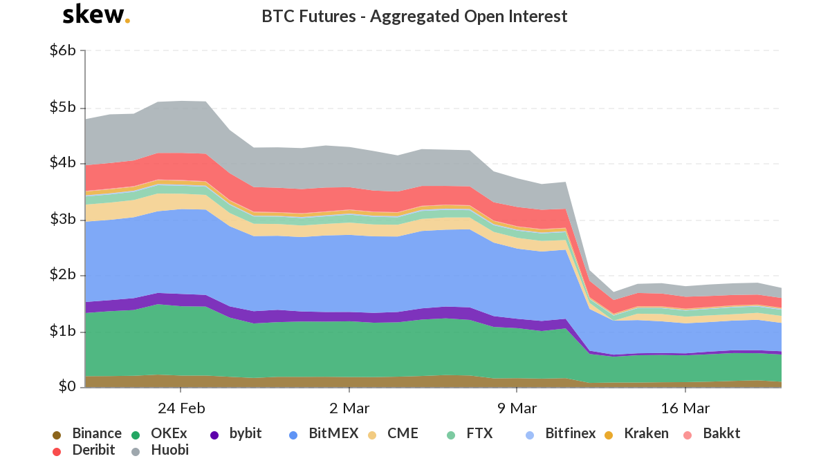 BTC Futures - Aggregated Open Interest. Source: crooked