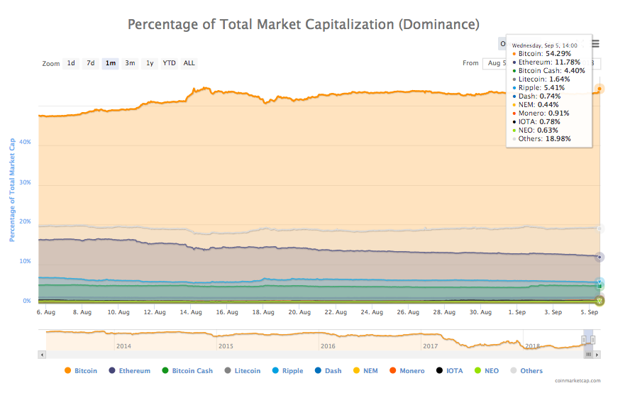 Percentage of total market cap
