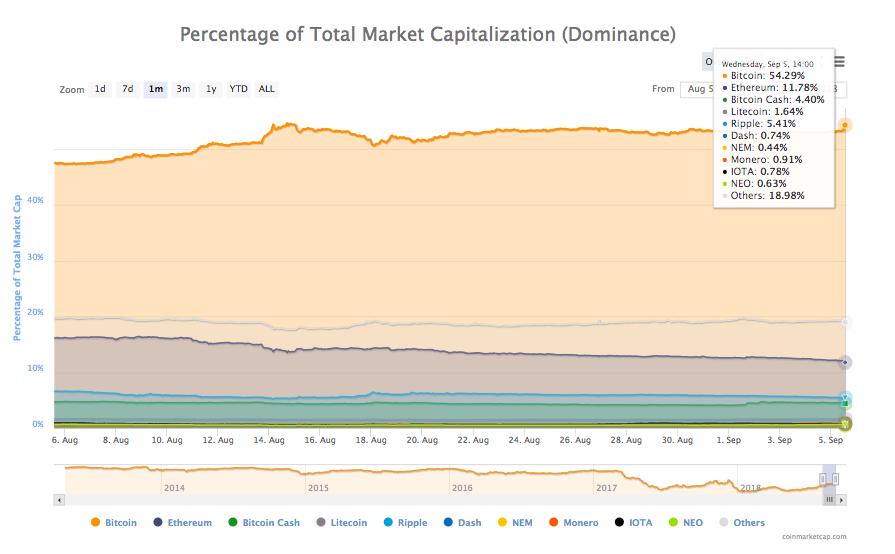 Percentage of total market cap