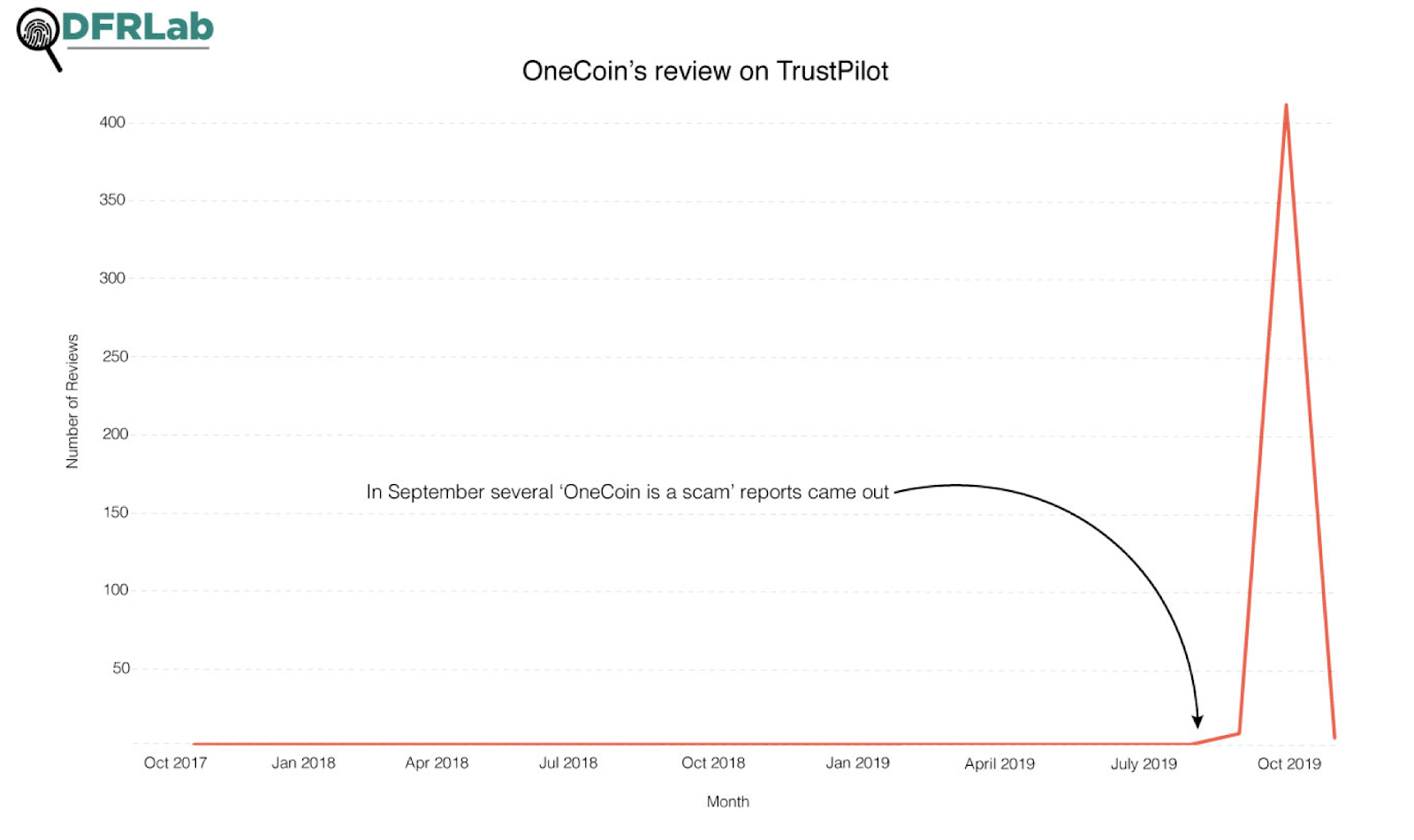 OneCoin's TrustPilot reviews over time