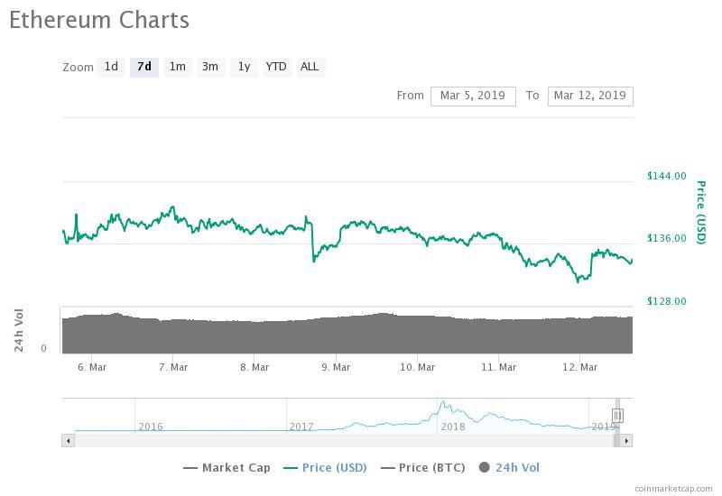 Gráfico de precios Ethereum de 7 días. Fuente: CoinMarketCap