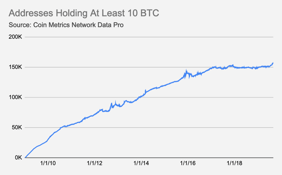 Addresses Holding At Least 10 BTC