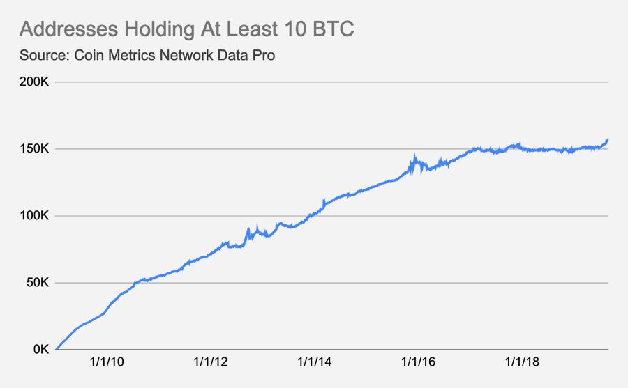 highest bitcoin worth